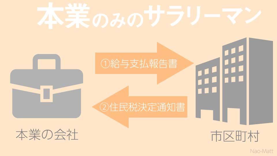 住民税決定の図01