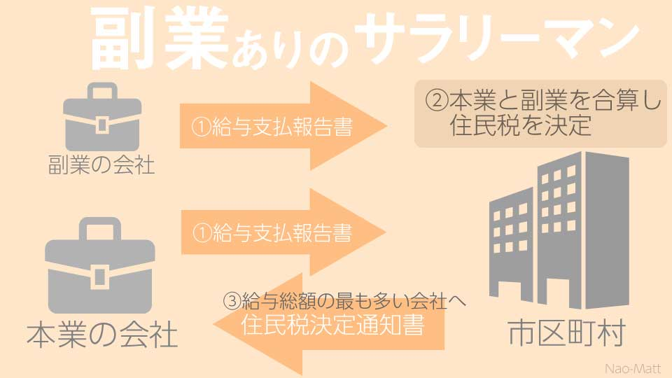 住民税決定の図02